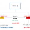 セレコックスとロキソニン(ロキソプロフェン)の作用機序の違い